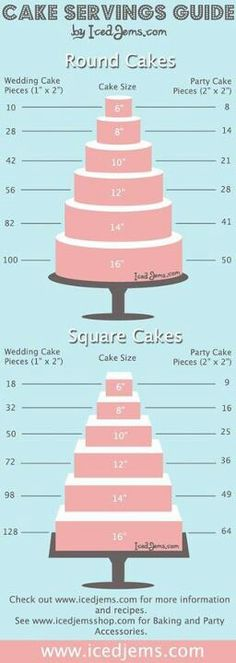 Cake measurements