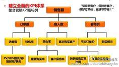 全面整合营销的KPI指标树