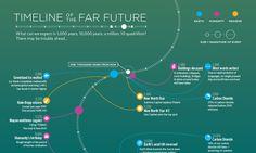 The Future of Earth