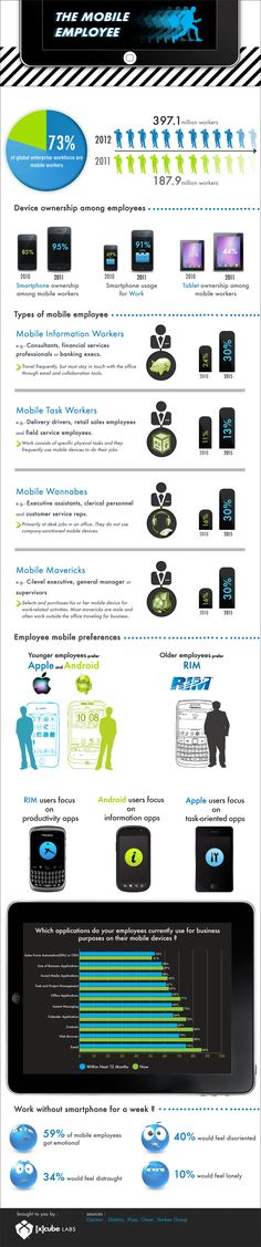An infographic on the mobile workforce illustrating types of mobile employees and their preferences in mobile devices, platforms and apps in enterprises.