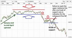 How To Use Technical Analysis When Trading Forex - Learn Free Forex Trading in urdu | hindi
