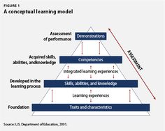 Competence Based Education Model