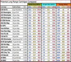 Le calibre et la Remington Bullet Drop, Periodic Table, Blog, Images, Gun, Martial Arts, Board, Search, Periodic Table Chart