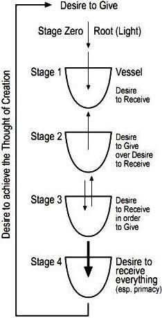 Quais São as Quatro Fases de Desenvolvimento do Desejo Primordial na Criação?