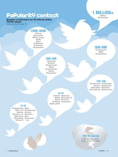 Popularity contest - number of followers for 50 official airline Twitter pages    http://www.businesstraveller.com/archive/2011/september-2011/special-reports/time-to-tweet