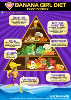 Piramide Higienismo frugal