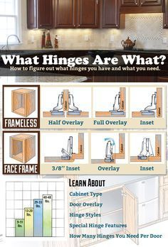 Choosing The Right Cabinet Hinge For Your Project Cabinets