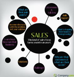 Sales Tips: This kind of sales focus turns you into an asset. Provided by Company.com