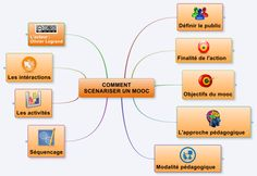 Comment Scenariser Un Mooc: XMind mind map template Mind Map Template, Mind Maps, Mindfulness, Symbols, Letters, Concept, Templates, Teaching, Distance
