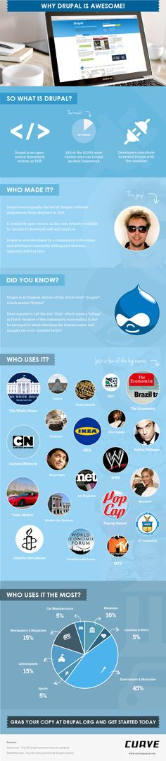 Why Drupal Is Awesome!