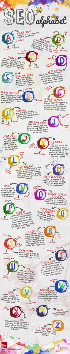 seo infographic , the SEO alphabet (scheduled via http://www.tailwindapp.com?utm_source=pinterest&utm_medium=twpin&utm_content=post81680469&utm_campaign=scheduler_attribution)