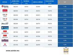 #residencialelrefugio FRACCIONAMIENTOS EN QUERÉTARO. Si usted está pensando adquirir una vivienda y el crédito que tiene disponible no es suficiente, le sugerimos ingresar al portal de la CONDUCEF, donde podrá hacer uso del simulador hipotecario, para conocer las tasas de interés de cada banco. En ASIN BR, tenemos para usted viviendas que podrá adquirir con diferentes planes de financiamiento. asinmex@asinbr.mx