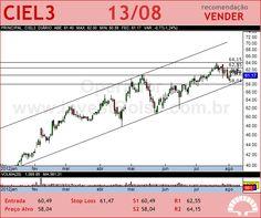 CIELO - CIEL3 - 13/08/2012 #CIEL3 #analises #bovespa