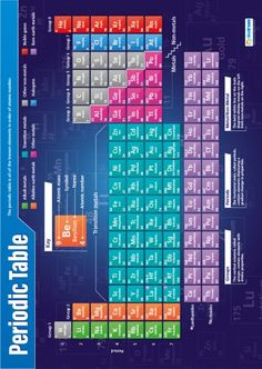 Our Periodic Table Poster is a critical part of our Science series. It is a clear, concise, multicolored Periodic Table that contains each of the known elements of atomic numbers in order. Chemistry Posters, Chemistry Labs, Science Chemistry, Science Classroom, Teaching Science, Teaching Tools, Teaching Resources, Punctuation Posters, Writing Posters