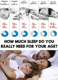 We all know how important are the hours of sleep every day. How Much Sleep Do You Really Need For Your Age?
