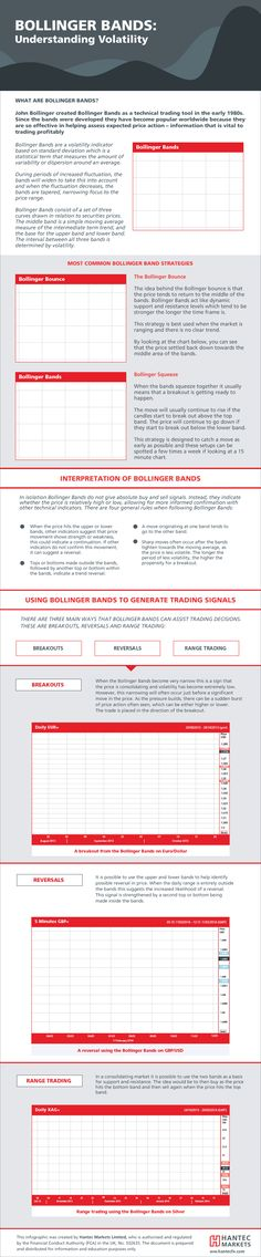 Basic Japanese Candlestick Patterns #infographic #Trading #Business