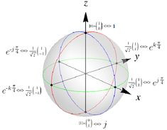 It is often convenient to think of a pure spin-1/2 state as a unit... | Download Scientific Diagram Theoretical Physics, Spinning, Diagram, The Unit, Chart, Pure Products, Hand Spinning, Indoor Cycling