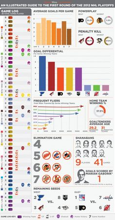 The first round of the 2012 Stanley Cup Playoffs Icongraphic