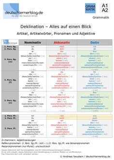 Declination German - Articles, Article Words, Pronouns, Adjectives Here you learn everything you nee Study German, German English, Learn German, Learn English, Learn French, German Grammar, German Words, Dativ Deutsch, Deutsch A2