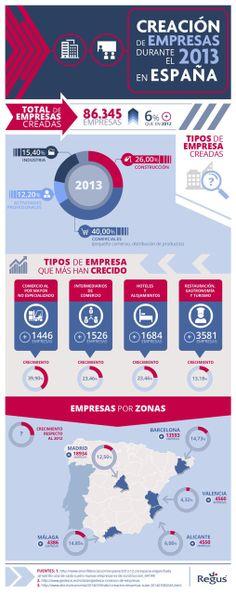 Creación de empresas en España en 2013