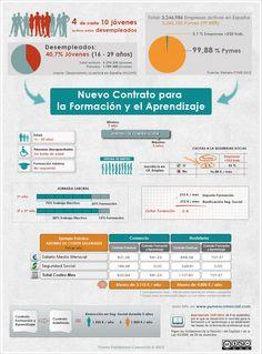 Contrato para la Formación y el Aprendizaje vs Contrato Eventual #infografia