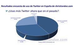 ¿Usas más Twitter ahora que en el pasado?