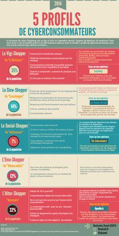 5 profils de cyberconsommateurs