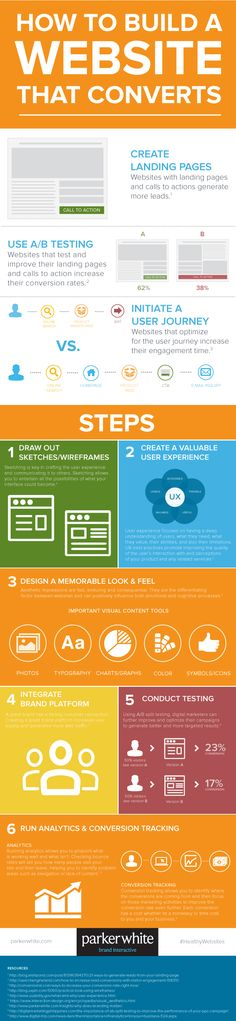 How to Build a Website that Converts: 6 Steps to a More Successful Site #Infographic #WebDesign #Business #Startup