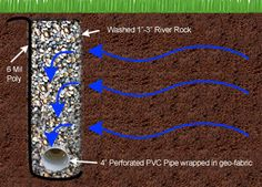 The French drain is basically a trench filled with gravel. Strictly speaking, a French drain addresses sub-surface migratory water that flows beneath the surface.