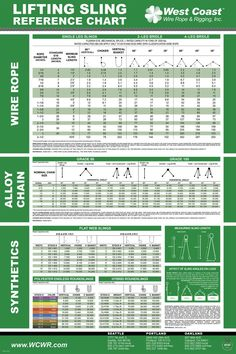 Includes lifting references for wire rope, alloy chain, and synthetics. x Poster Health And Safety Poster, Safety Posters, Lifting Safety, Lifting Devices, Block And Tackle, Construction Safety, Engineering Tools, Hand Signals, Workplace Safety