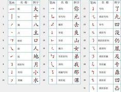 最全最新的漢字筆順規則表和筆畫名稱表 - 壹讀