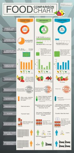 Food Preservation Comparison Chart Infographic