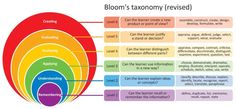 Introduction to Bloom's Taxonomy – Niall McNulty Instructional Technology, Instructional Strategies, Instructional Design, Educational Psychologist, Problem Based Learning, Higher Order Thinking, Blooms Taxonomy, Digital Storytelling, Flipped Classroom