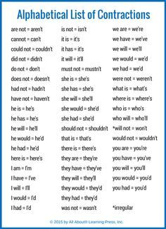 Alphabetical list of contractions in English #learnenglish @AntriParto