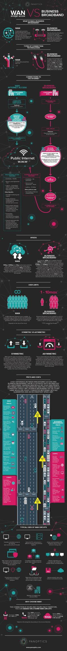 This WAN Internet Access VS Business Broadband' infographic by Panoptics illustrates the underlying differences between the two connections, clearly drawing comparisons on what is and what is not possible with each. It also identifies how the connection to the internet actually works and what this means for usability and cloud services access.