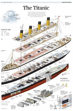 Zandergym at the top of the RMS Titanic The same at RMS Olympic and RMS Britannic Rms Titanic, Bateau Titanic, Titanic Photos, Titanic History, Titanic Wreck, Titanic Sinking, Titanic Model, Ancient History, Old Advertisements