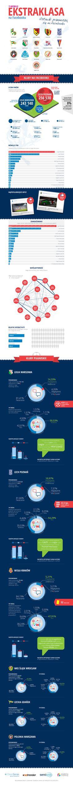 #Ekstraklasa i #Facebook. Kto wypada najlepiej?