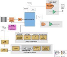 TI - Barcode Sanner Block Diagram