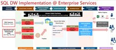 Microsoft Enterprise Services Tips to using SQL Data Warehouse effectively
