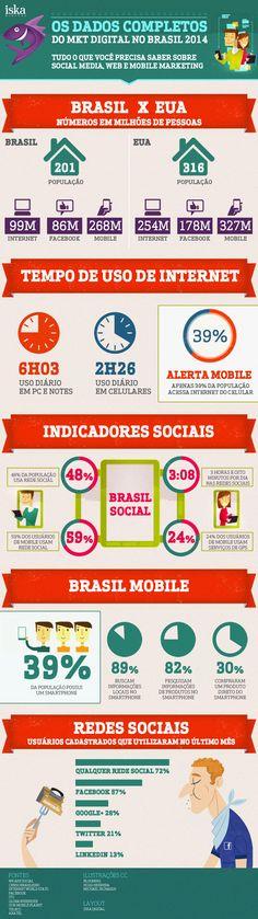 Os dados do #marketingdigital no Brasil em 2014