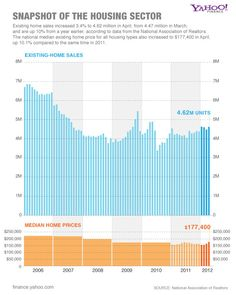 Snapshot of the Housing Sector | The Exchange - Yahoo! Finance