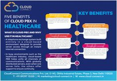 WHAT IS CLOUD PBX AND WHY  USE IT IN HEALTHCARE? Ÿ A telephone exchange system built e n t i r e l y i n a c l o u d - b a s e d environment designed to provide server access through an instant internet connection.  Ÿ In busy environments such as the healthcare industry, cloud-based PBX helps unify all channels of communications. With globally distributed servers, even when one server fails, the others offer support to ensure continuity. Cloud Based Services, Telephone Exchange, Environment Design, Fails, Benefit, Health Care, Connection, Internet, Clouds