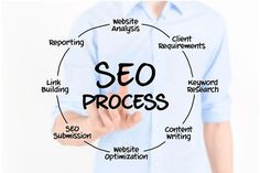 Houston SEO Service Provides Web Domains & Web Hosting Houston seo service is delivered by the Business Website SEO experts at Houston Seo Service. Call to learn more about how your business will benefit from Houston Website Design..