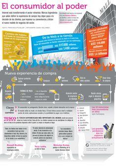 Blog | WOBI : World of Business Ideas. El consumidor al poder, #ComercioElectrónico