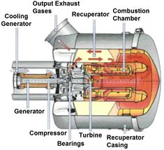 Turbine internal diagram Turbine Engine, Gas Turbine, Combustion Engine, Power Energy, Mechanical Engineering, Science And Technology, Diagram, Grid, March