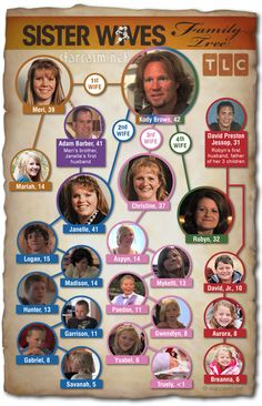 Sister wives! Love this show. What they forgot to mention was janelles mother also married Kodys father....