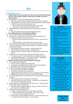 Great Expectations Character Revision Guide Collection (Grade 9 - 26 pages) by SarahStubington - Teaching Resources - Tes 9th Grade English, Gcse English, English Literature, English Grammar, Teaching English, Revision Guides, Gcse Revision, Study Guides, Study Tips