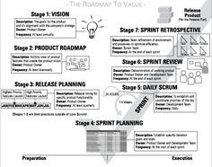 Agile Project Management For Dummies. Agile project management focuses on contin. - Agile Project Management For Dummies. Agile project management focuses on continuous improvement, s - Change Management, Business Management, Agile Software Development, Lean Six Sigma, Business Analyst, Worksheets, Leadership, About Me Blog, Positive Thoughts
