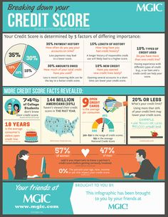 74% of college students don't even know their credit score! This Infographic by MGIC will provide you with all the details.  Breaking-Down-Your-Credit-Score-mortgage-infographic