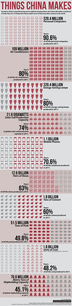 Infographie made in China